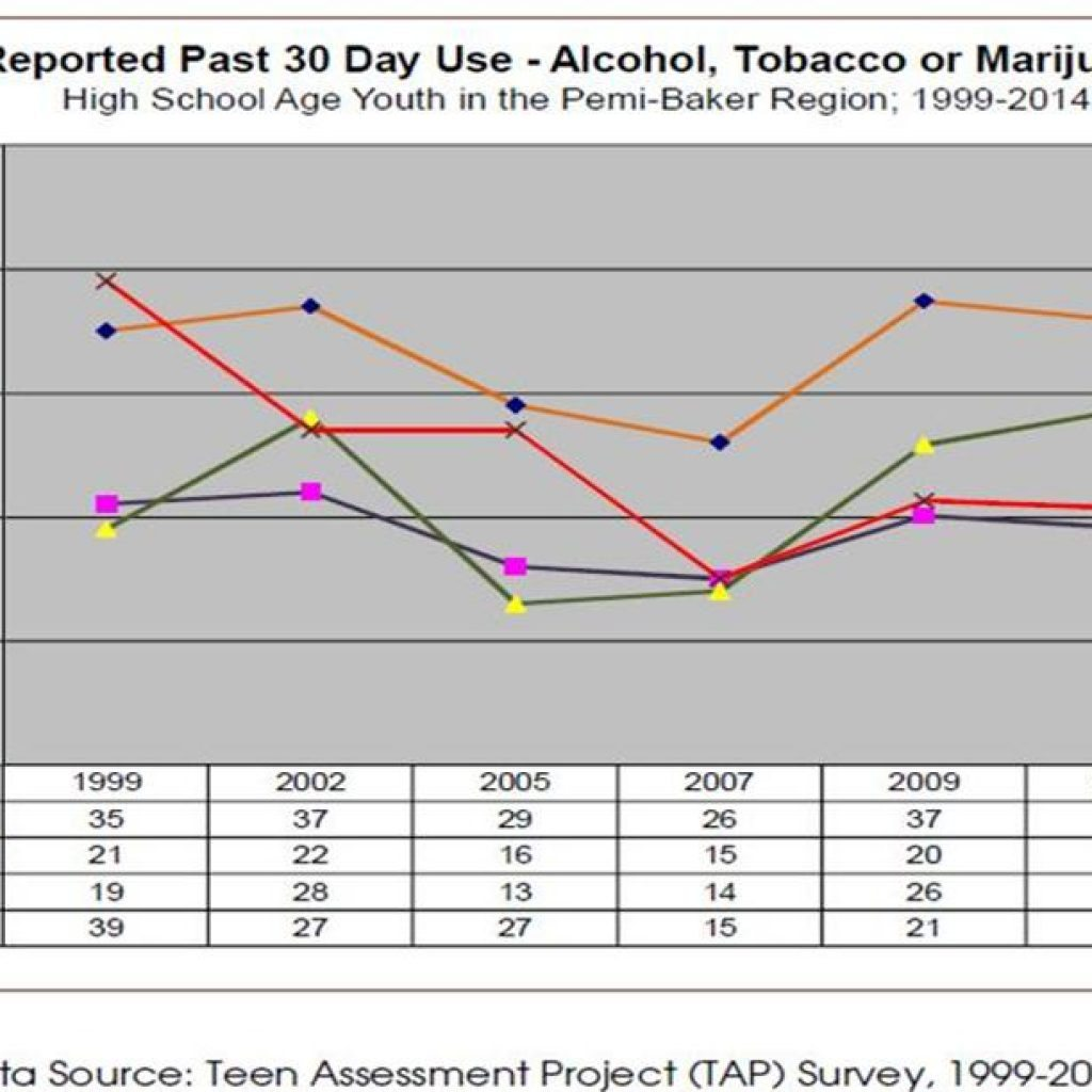RESOURCES - LIBRARY Pemi Baker REgion Reported 30 day use Trend Analysis